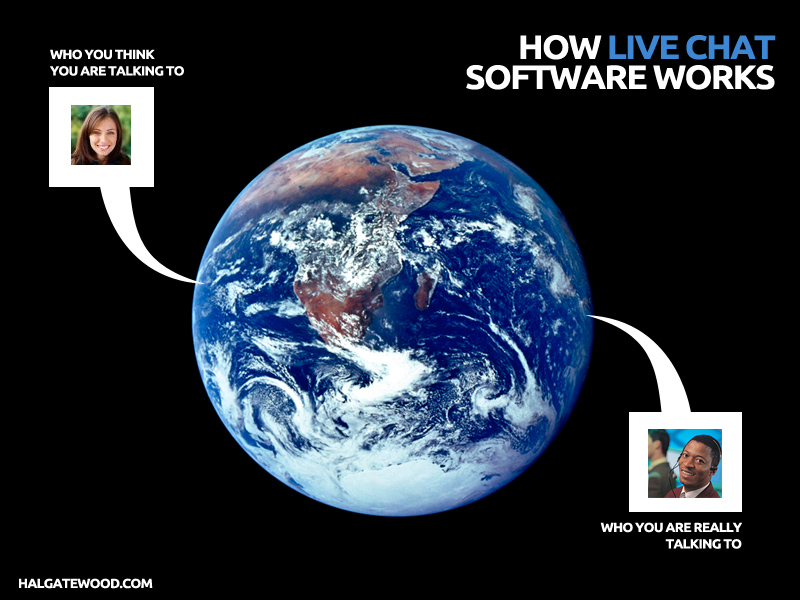 How-Live-Chat-Software-Works
